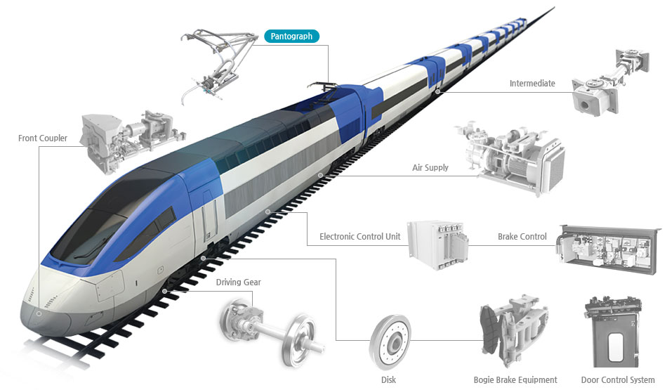 Pantograph Products Yujin Machinery